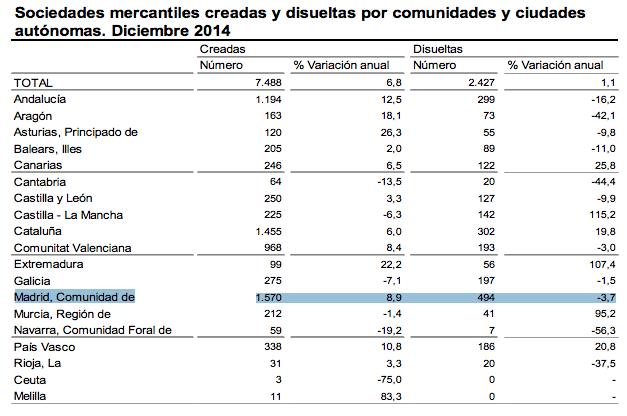 creacion-empresas-madrid-diciembre-2014