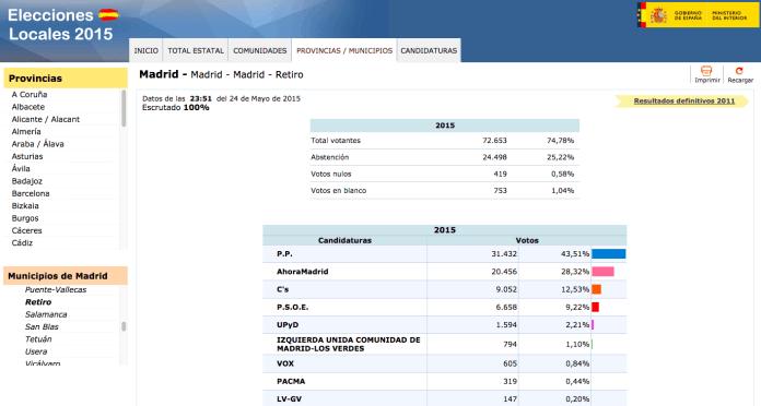 resultado-votaciones-24m-retiro