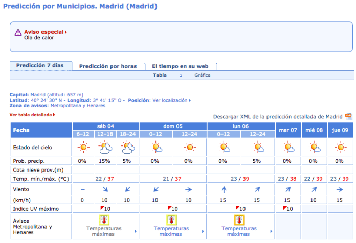 ola-calor-4-julio-2015-madrid