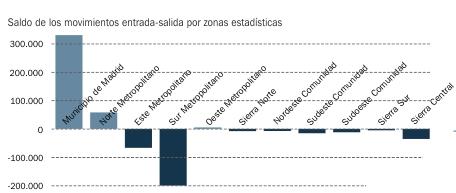 Saldos de la movilidad de las zonas estadísticas metropolitanas y regionales