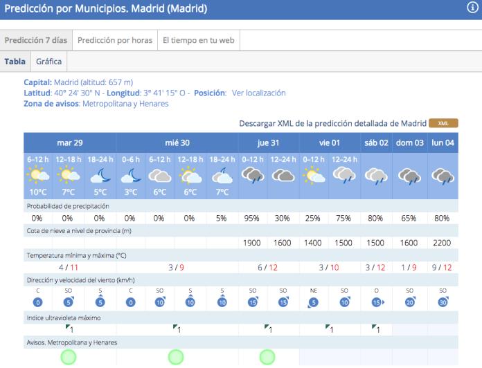 lluvia-fin-ano-madrid