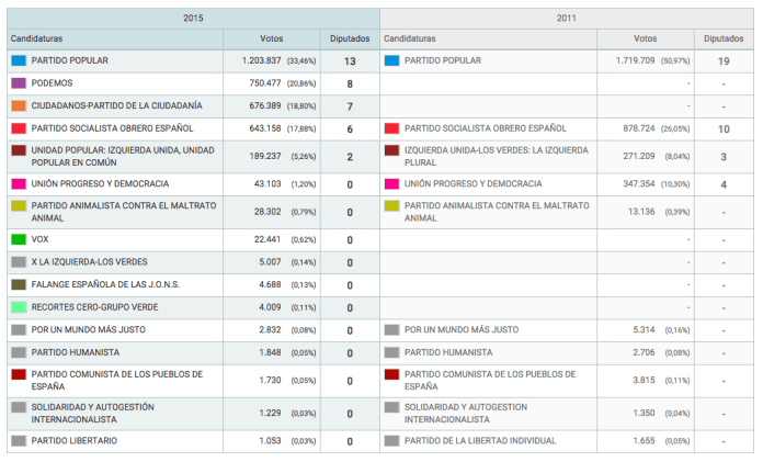 numero-diputados-madrid-20-diciembre-2015