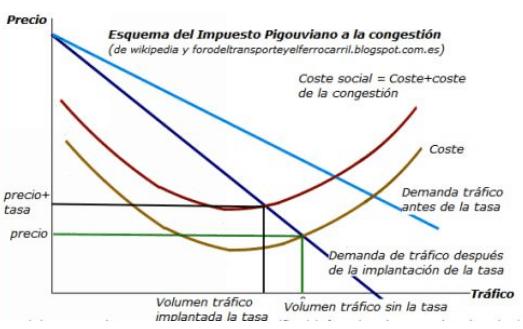 Figura 2.- Esquema del impuesto Pigouviano a la congestión viaria