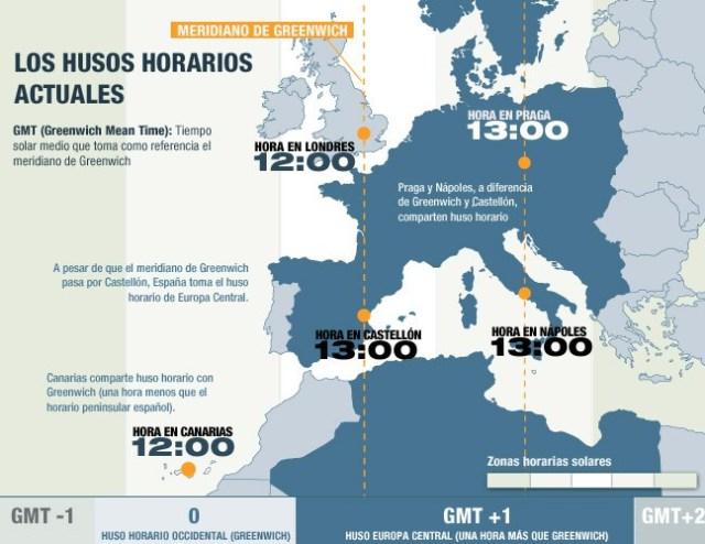 España se alinea con la hora de Europa Central, en vez de la hora Occidental del meridiano de Greenwich que atraviesa la península cerca de la ciudad de Castellón y que determina la hora de Reino Unido y Portugal