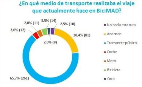 Fuente: Centro de Investigación del Transporte (TRANSyT)