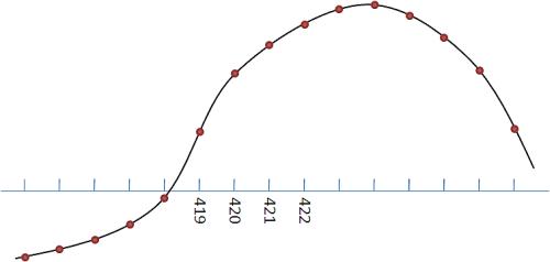 DDS Waveform Generation Reference Design for LabVIEW FPGA