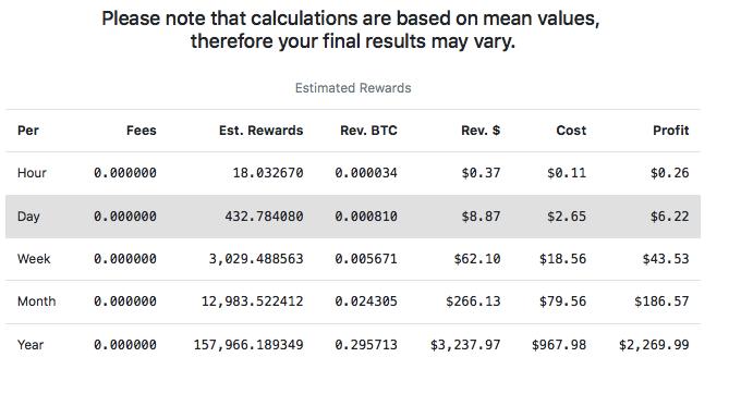 Comment miner des crypto-monnaies en 2019