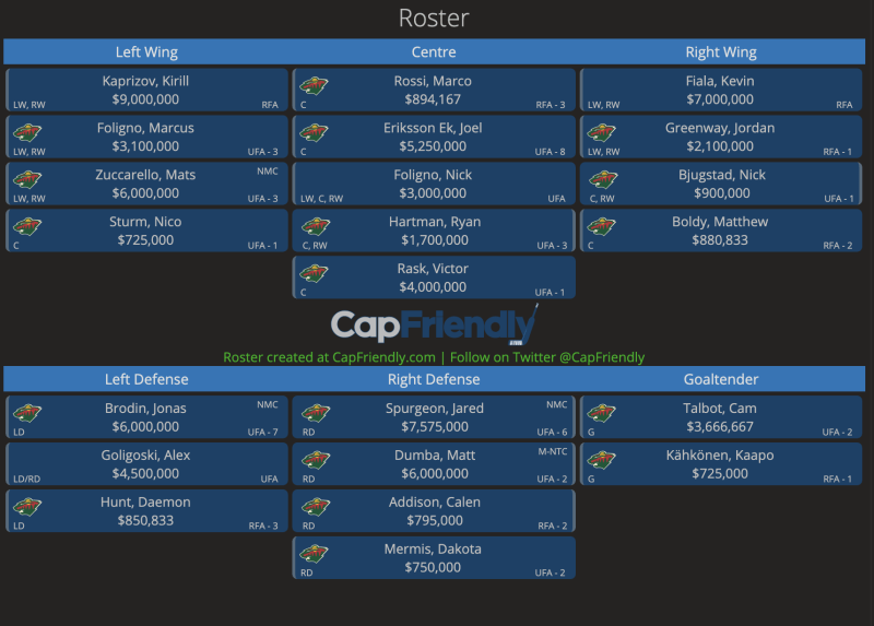 Roster visualization possible via Armchair GM feature on CapFriendly.com