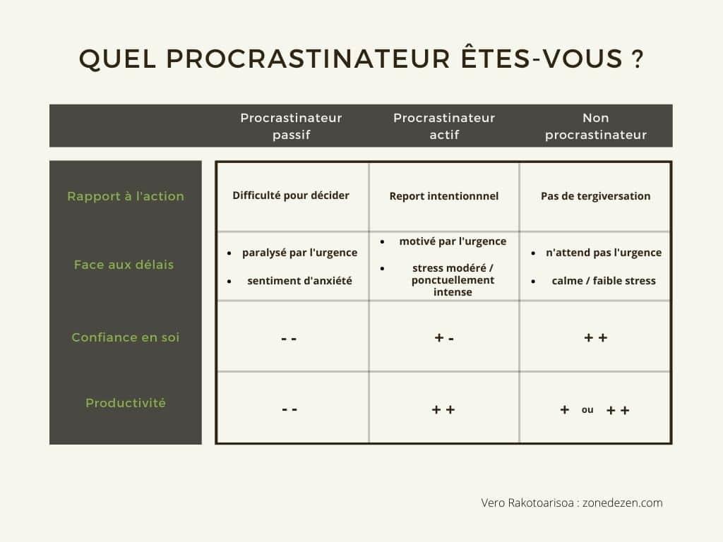 Comment arreter la procrastination