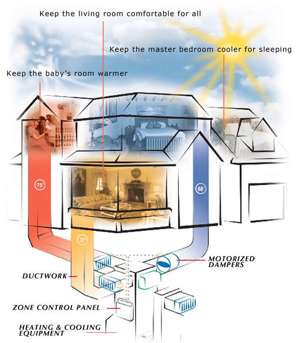 s plan heating system wiring diagram yamaha outboard ignition what is zoning   zonefirst