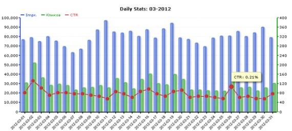 Статистика сети ZooAdv за март 2012 года