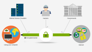 What is a VPN? Begginers Guide for Virtual Private Networks