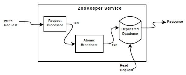 ZooKeeper组件