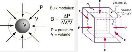 NCERT CBSE Physics Standard 11 Mechanical Properties of