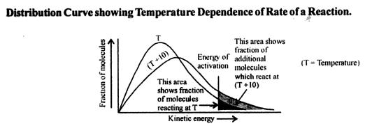 IIT JEE and CBSE, ISc Chemistry Discussion Questions and