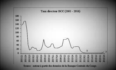 RDC : « Ce relèvement du Taux Directeur de la BCC entraînera l'économie en récession », dixit Albert-Tcheta Bampa 17