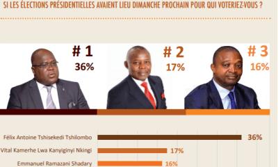 RDC: présidentielle, 70% d'opinions favorables à la candidature unique de l'opposition 7