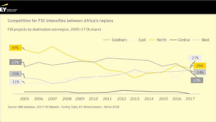 Monde: l'Afrique a attiré 718 investissements directs étrangers en 2017 3