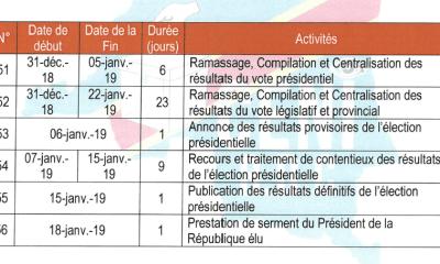 RDC: présidentielle, l'annonce des résultats provisoires prévue le 6 janvier 2019 1