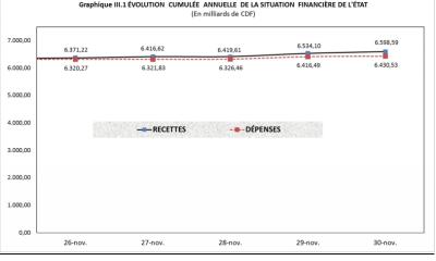 RDC: budget 2018 exécuté à 73% en dépenses et 72% en recettes à fin novembre 16
