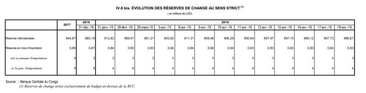 RDC: les réserves de change augmentent de 25% entre fin janvier et 6 mai 2019 2