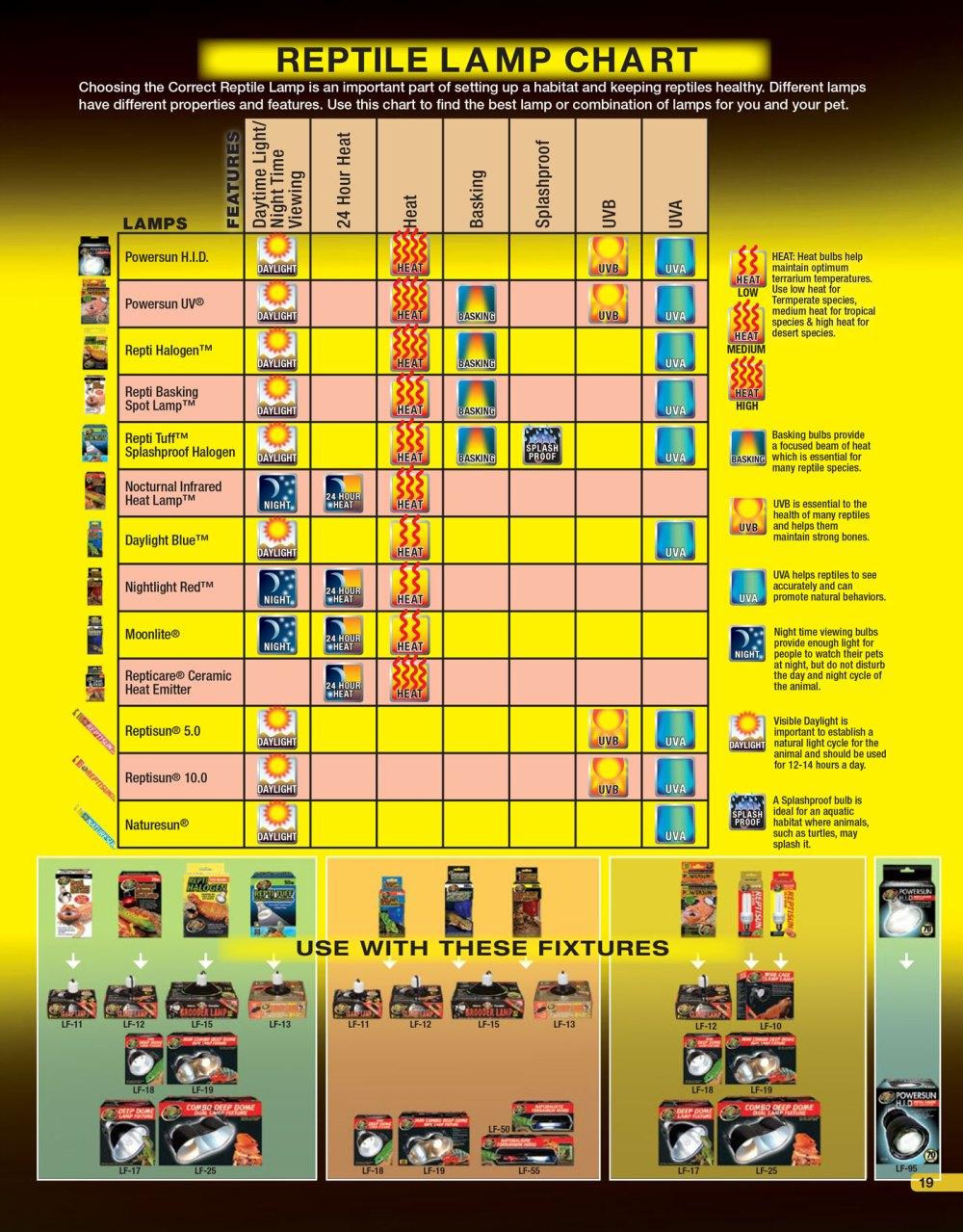 medium resolution of choose the correct uvb lamp reptile lamp chart