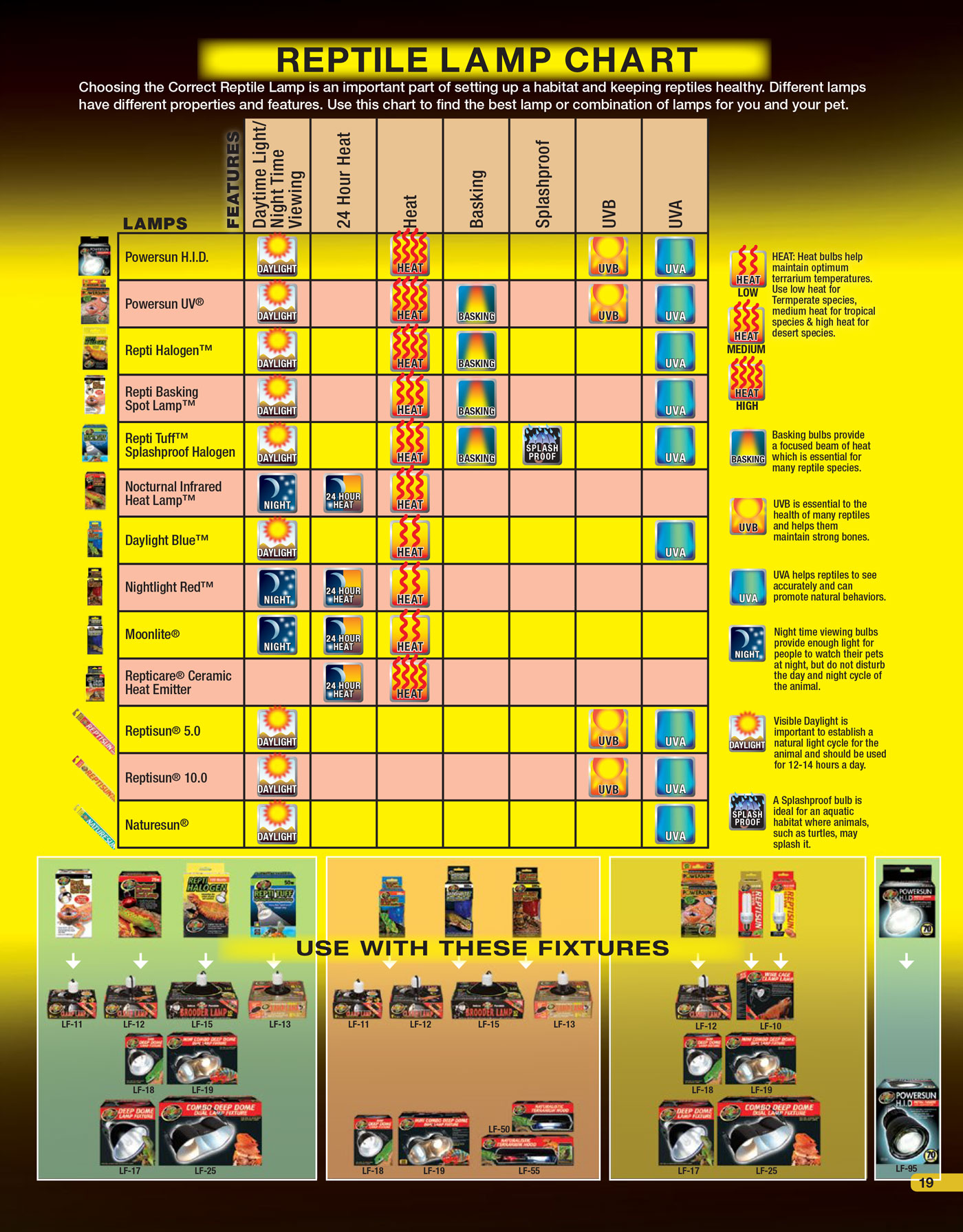 hight resolution of choose the correct uvb lamp reptile lamp chart