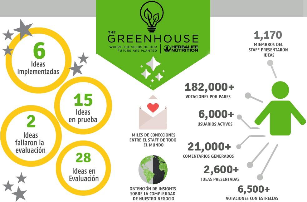 Innovación Green House HBL.jpg