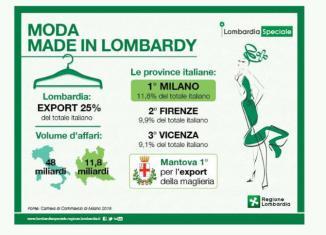 moda esportazioni milano
