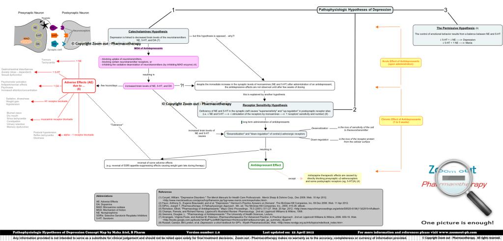 Depression_Pathophysiology_hypotheses