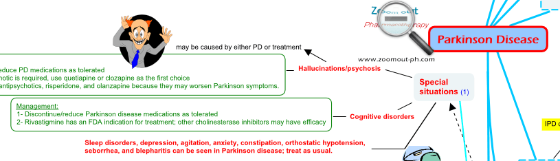 Hallucination and cognitive disorders associated with PD