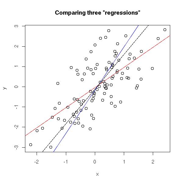 Afbeeldingsresultaat voor linear regression plot r