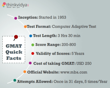 GMAT_Quick-Facts1