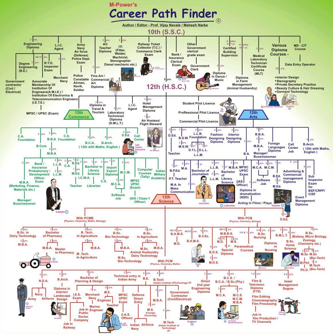 standard process flow diagram symbols 2002 isuzu rodeo radio wiring career paths after std. x – zoroastrians.net