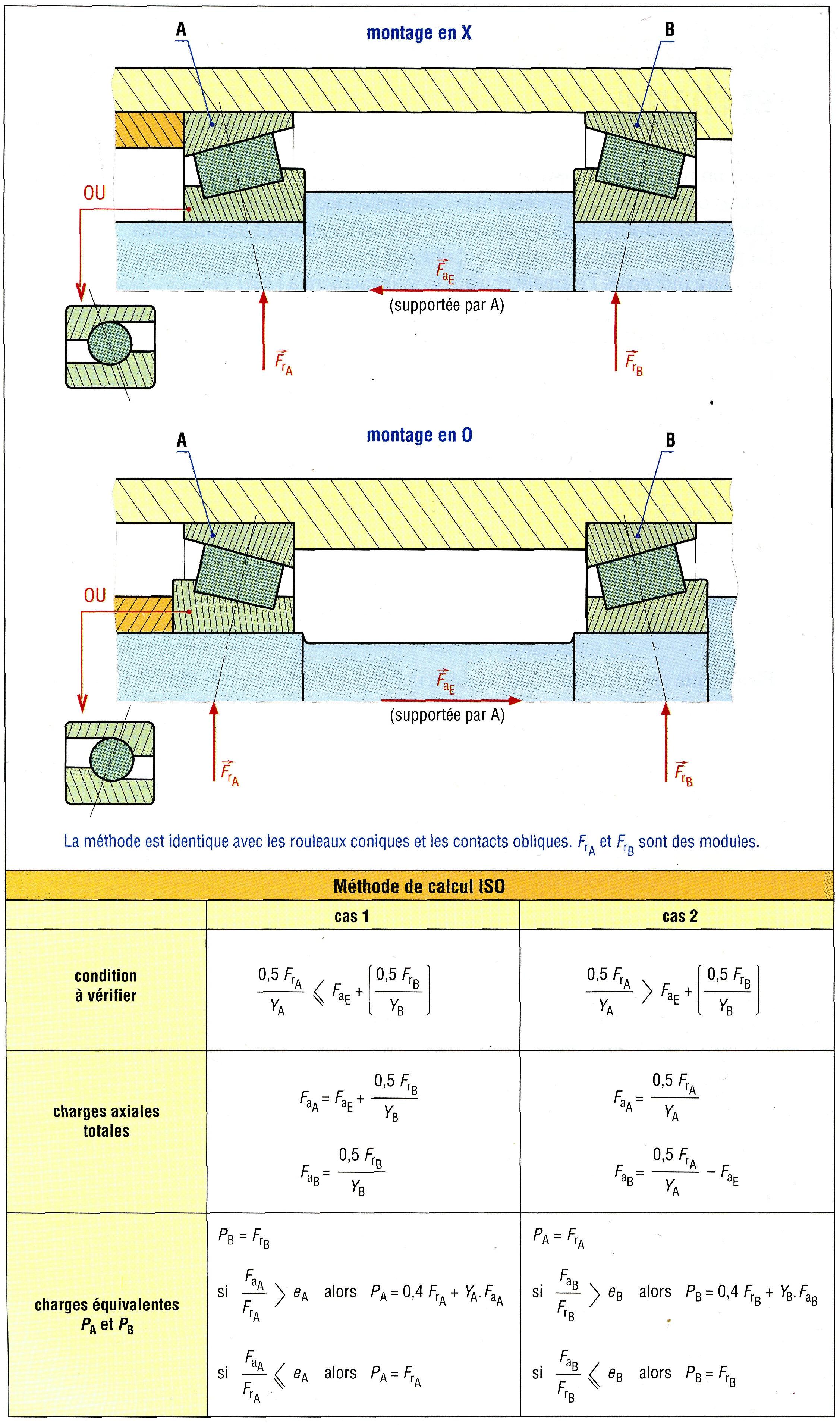Calcul Durée De Vie Roulement : calcul, durée, roulement, Notion, Calcule, Roulements