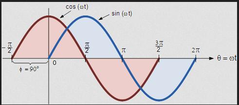 cosine waves  sin