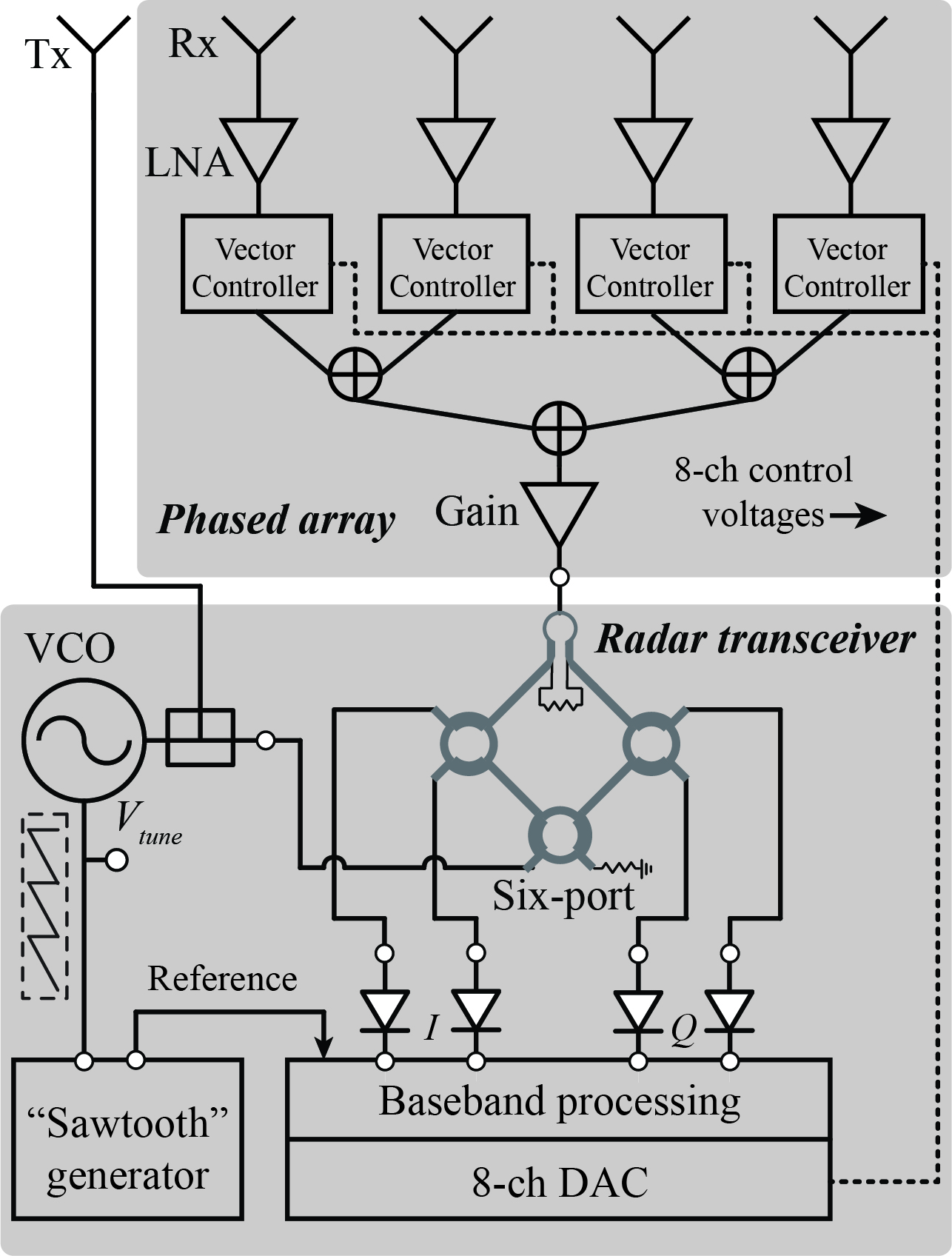 K Band 2d Rf Beamforming Fmcw Radar