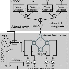 Fmcw Radar Block Diagram Smoke Detector False Alarm K Band 2d Rf Beamforming Z Peng