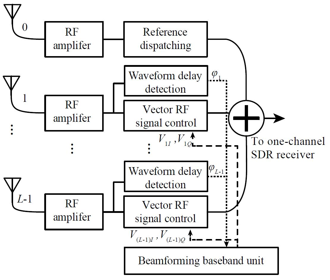 Adaptive Beamforming Array
