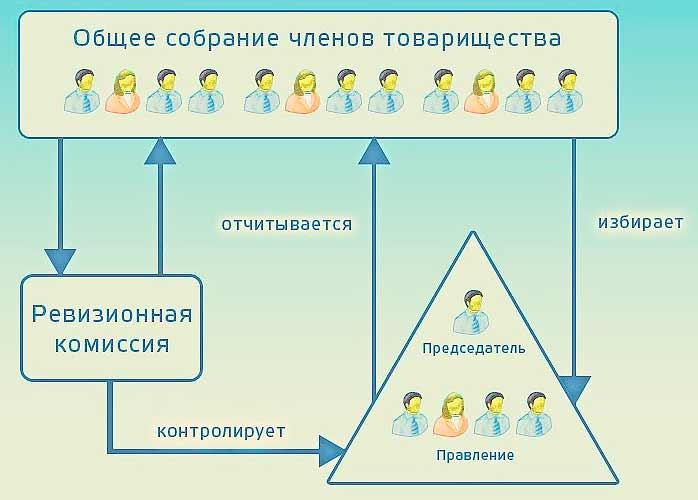 Содержание и обслуживание многоквартирных домов