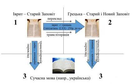 Напрямки перекладів від оригіналу до сучасної Біблії