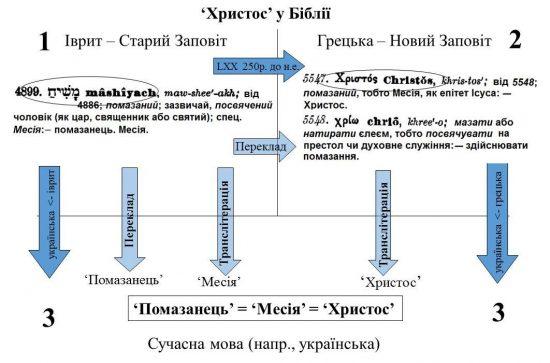 Походження слова «Христос» у Біблії