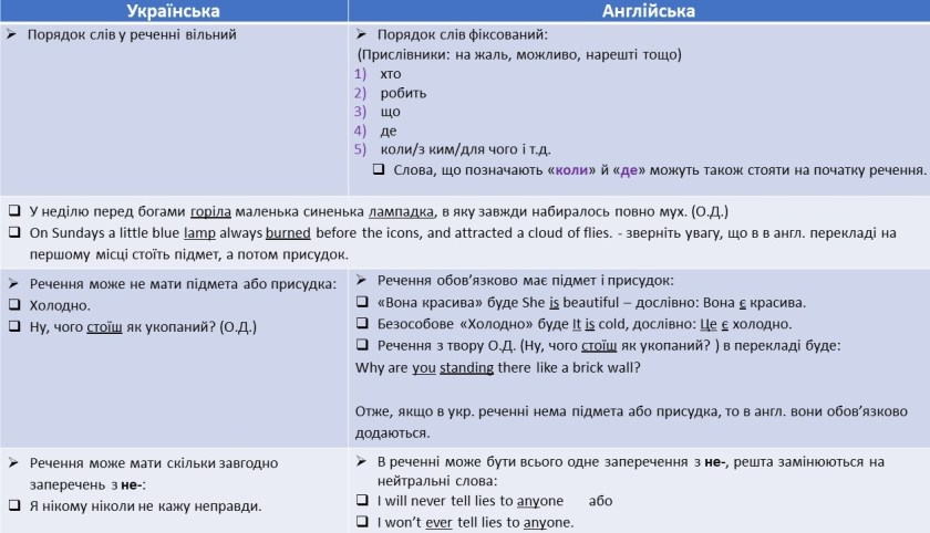 Ukrainian English comparison
