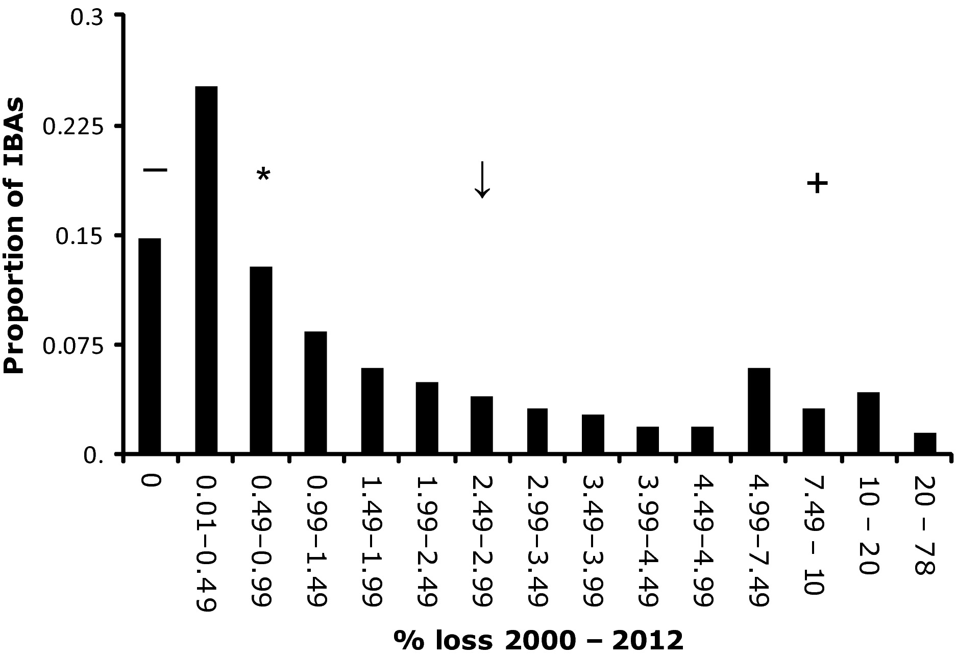 Patterns of twenty‐first century forest loss across a