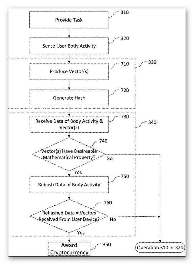 Патент Билла Гейтса 666 - алгоритм автоматизированного управления цифровыми рабами | Блог З.С.В. Свобода слова