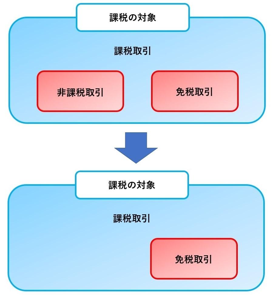 消費税の5大要素09