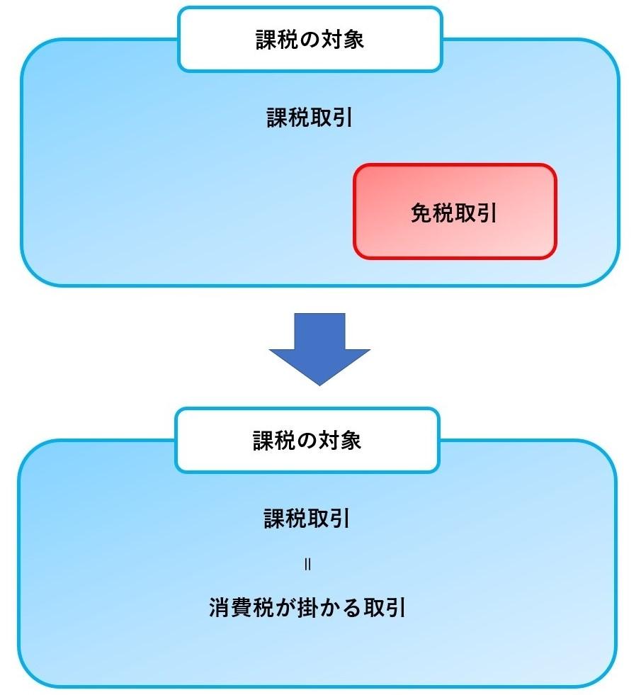 消費税の5大要素12