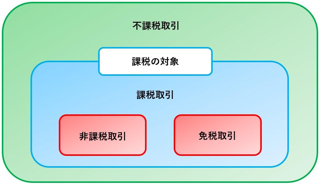 消費税の5大要素