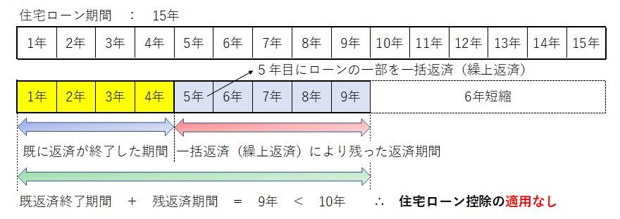 住宅ローン控除の判定03