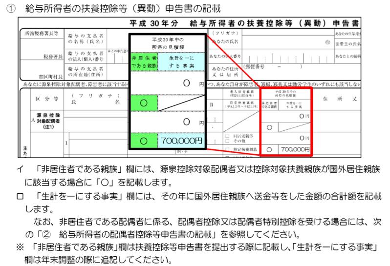 国外居住親族がいる場合の扶養控除等申告書の記載例